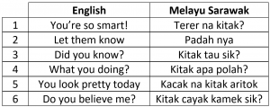 simple-sarawak-melayu-sentences