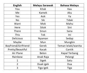 simple-sarawak-melayu-words